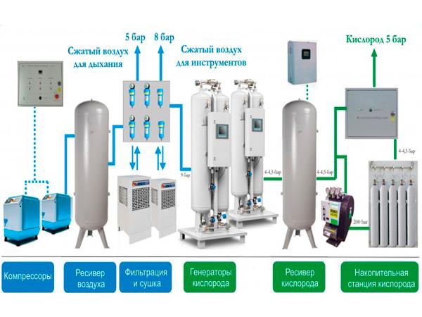 Интегрированные станции медицинского кислорода
