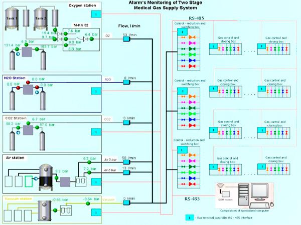 Система мониторинга медицинских газов
